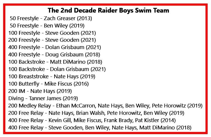 Decade Boys Swim.jpg